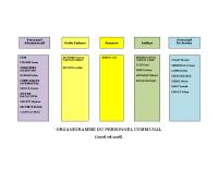 Organigramme de la Mairie